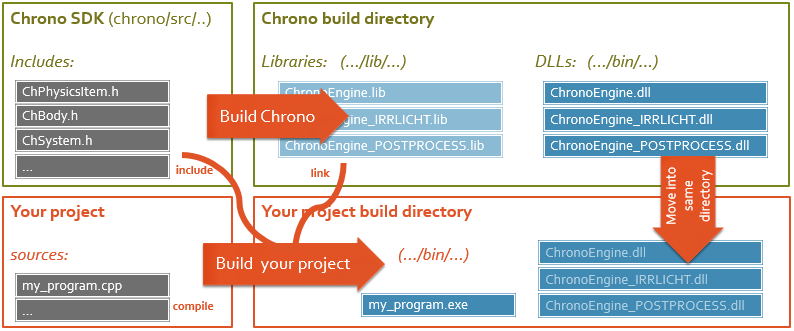 Project Chrono: Building a project that uses Chrono